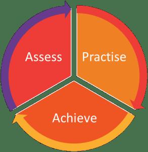Adaptive maths app