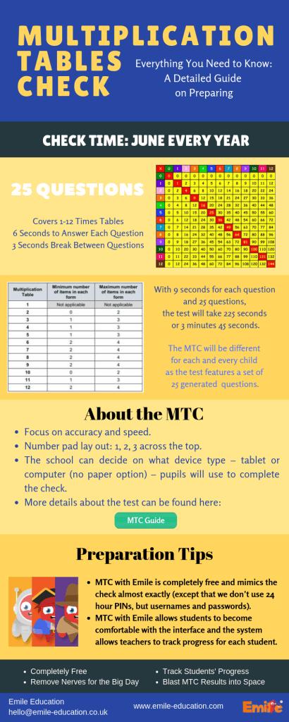 MTC Infographic