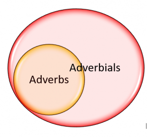 Adverbs & adverbials venn diagram