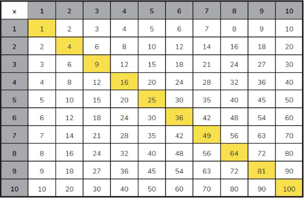 7 times table grid