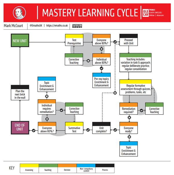 Maths mastery approach