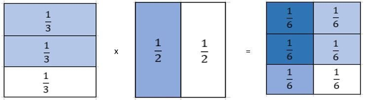 visual of multiplying fractions