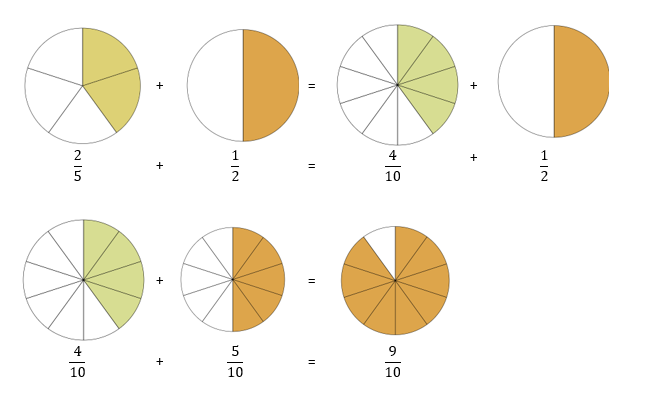Pictoral additon of fractions