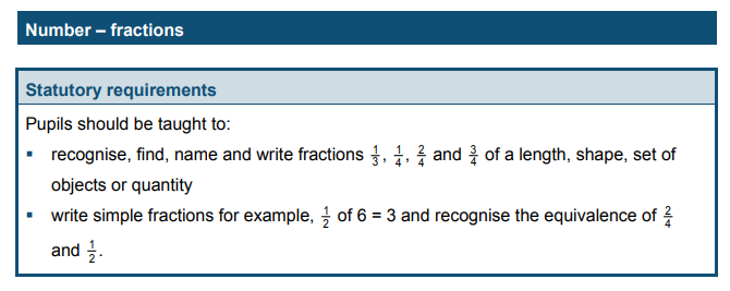 Year 2 fractions national curriculum