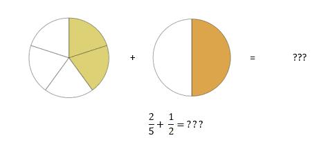 pictorially different denominators