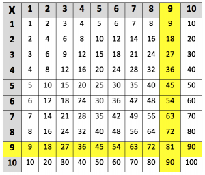 9 times table
