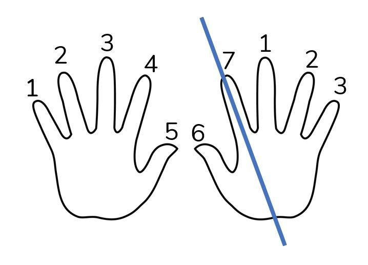 9 times tables fingers step 3
