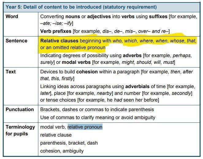relative pronoun national curriculum 2